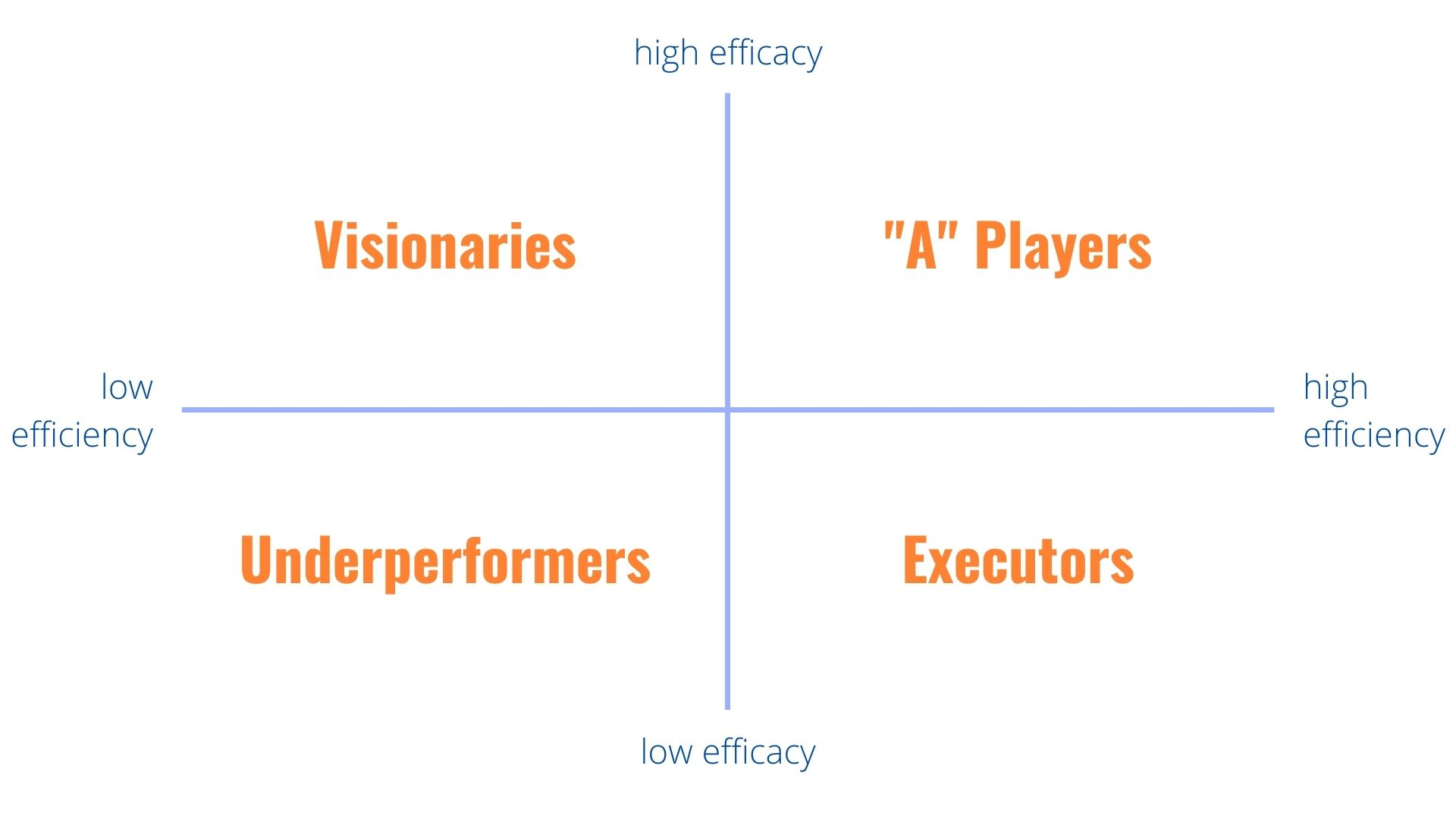 Efficiency and Efficacy quandrants