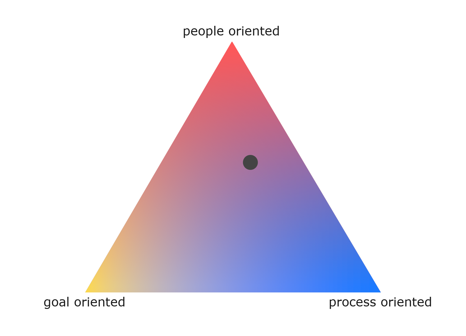 image of process — goal — people triangle with a point inside