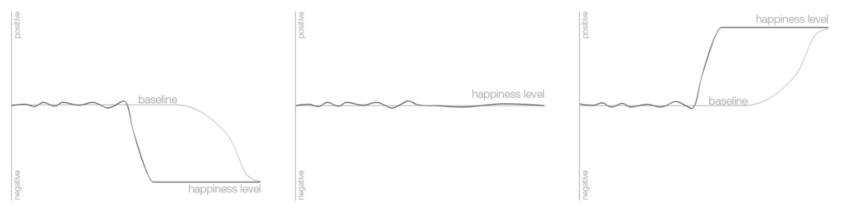 The happiness level for a six month period.