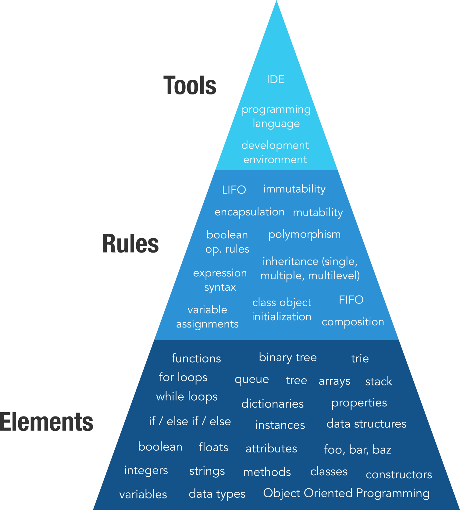 The Pyramid Of Mastery - OOP