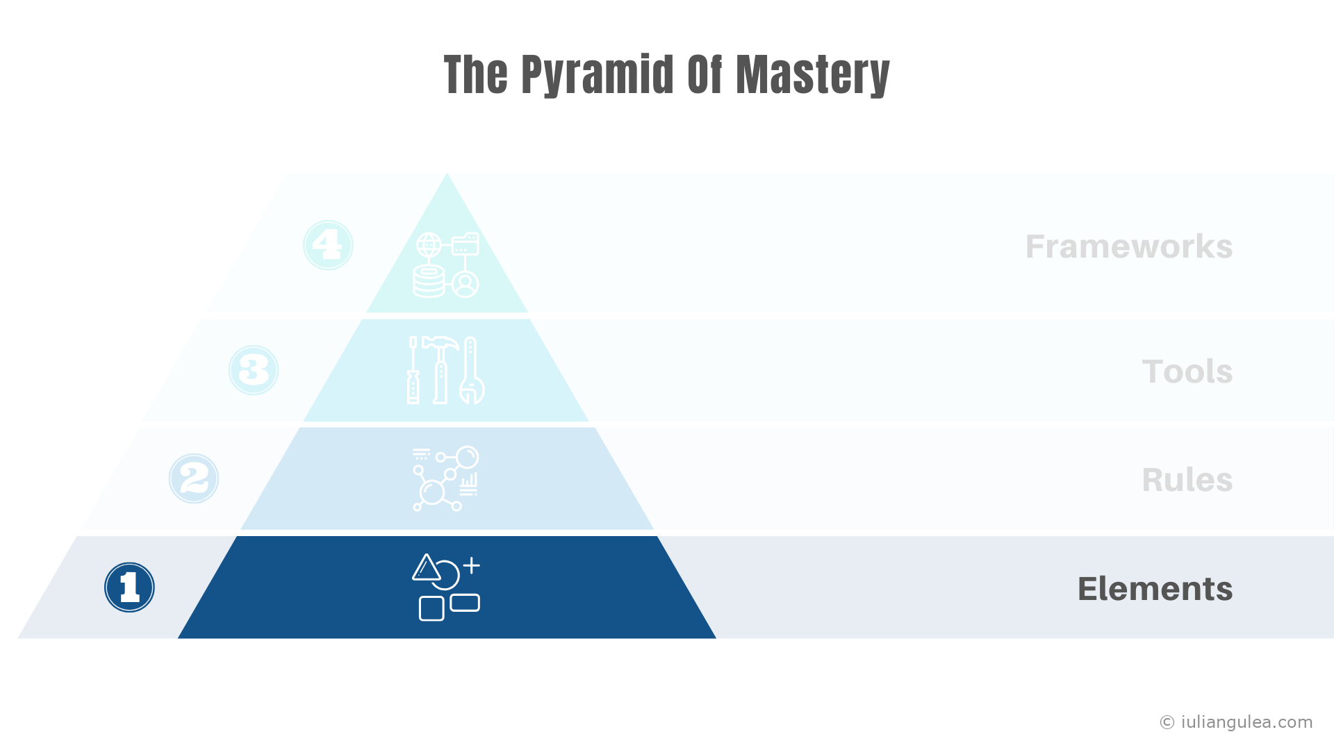 The Pyramid Of Mastery - The Elements