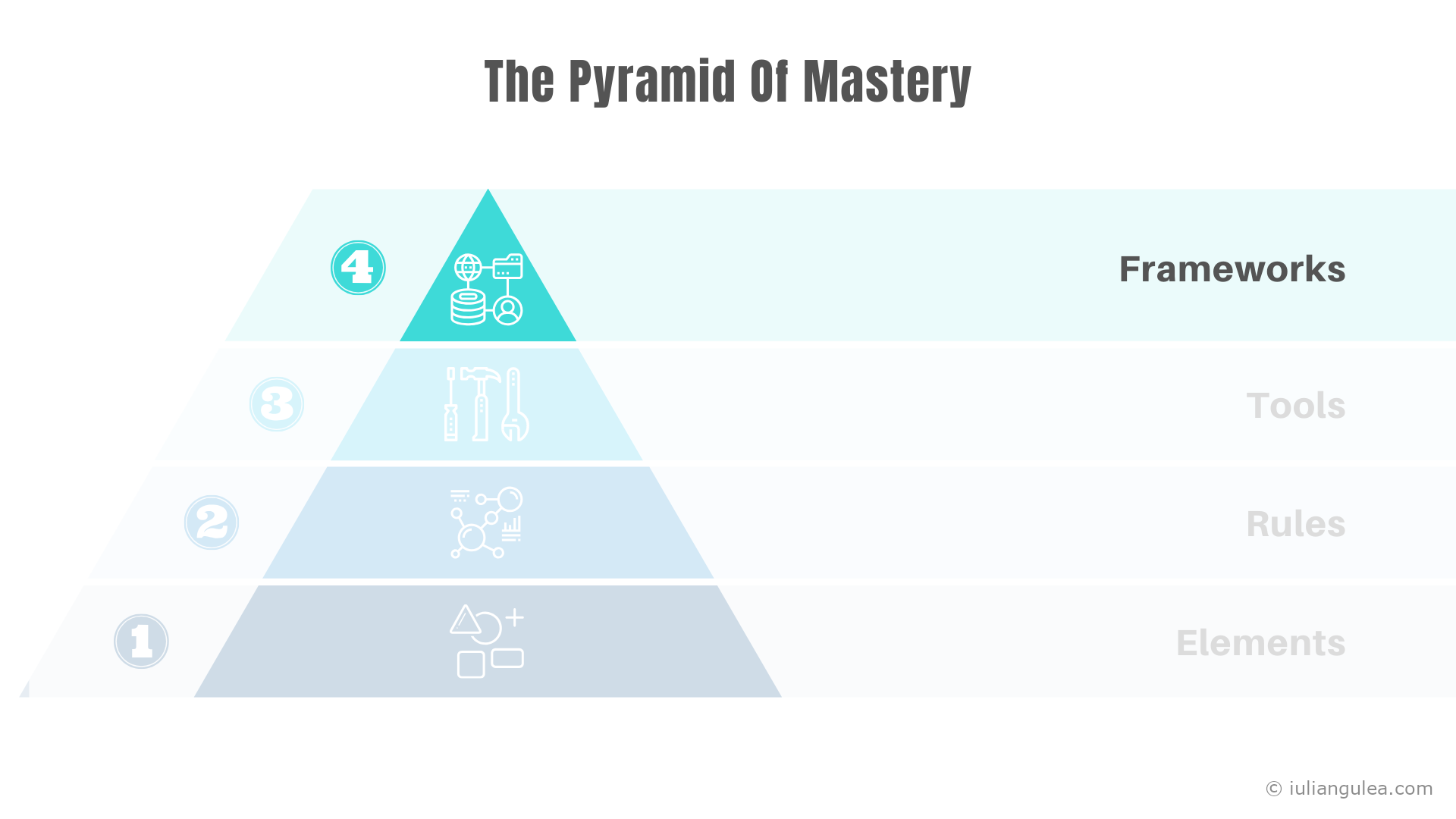 The Pyramid Of Mastery - The Frameworks