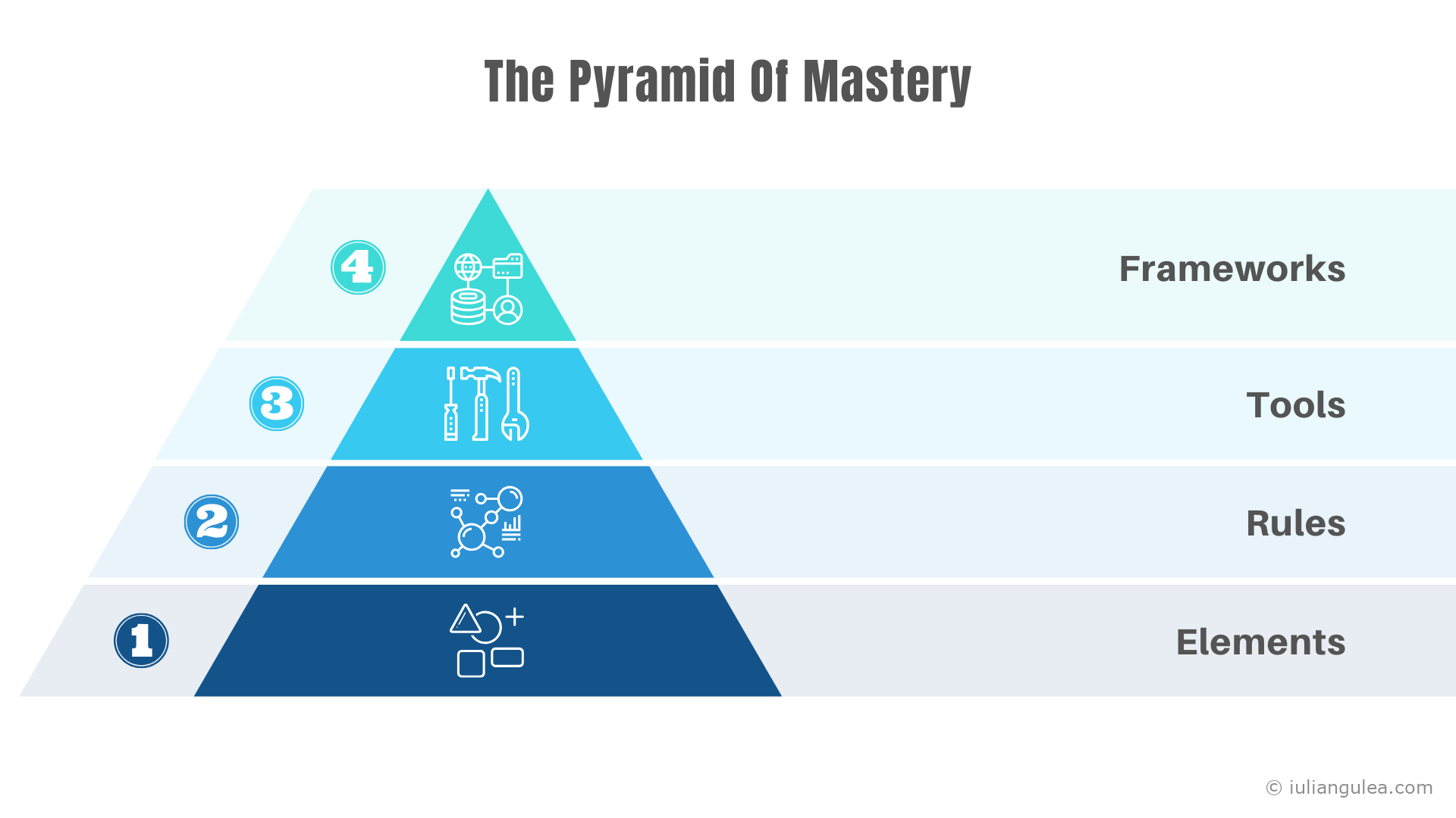 The Pyramid Of Mastery