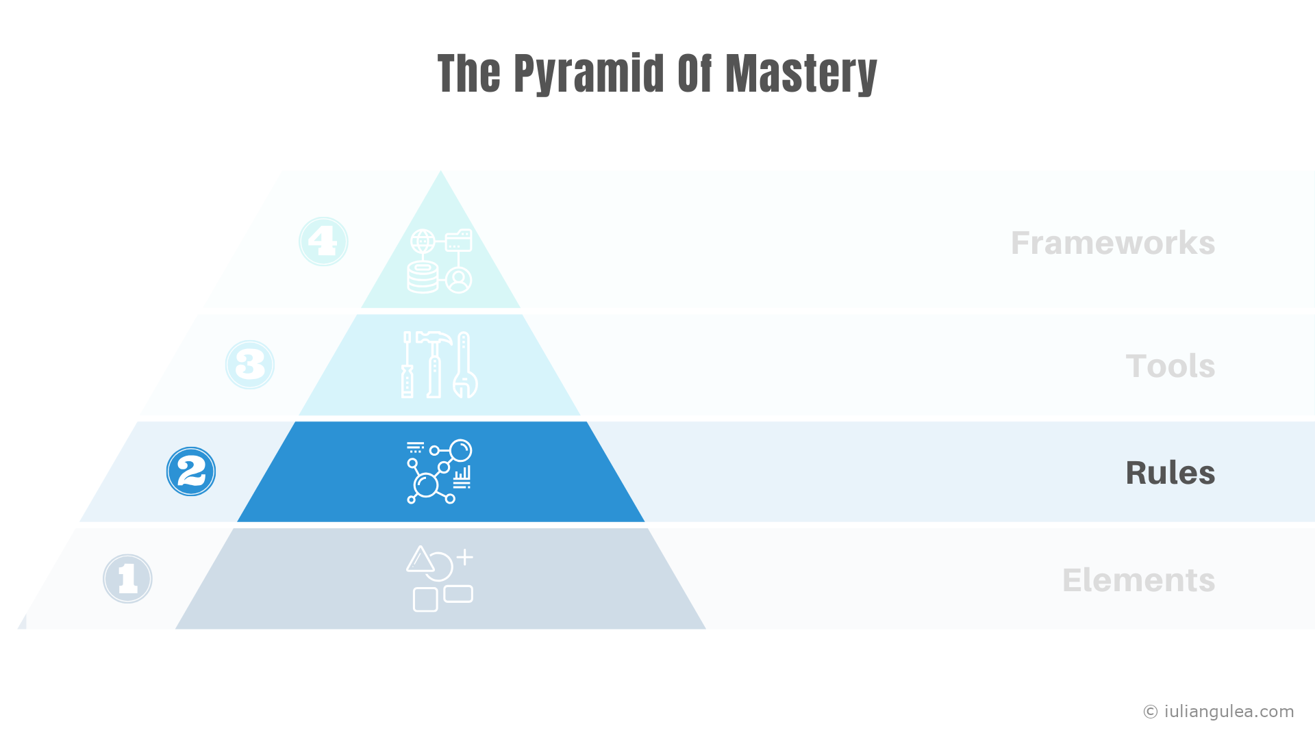 The Pyramid Of Mastery - The Rules