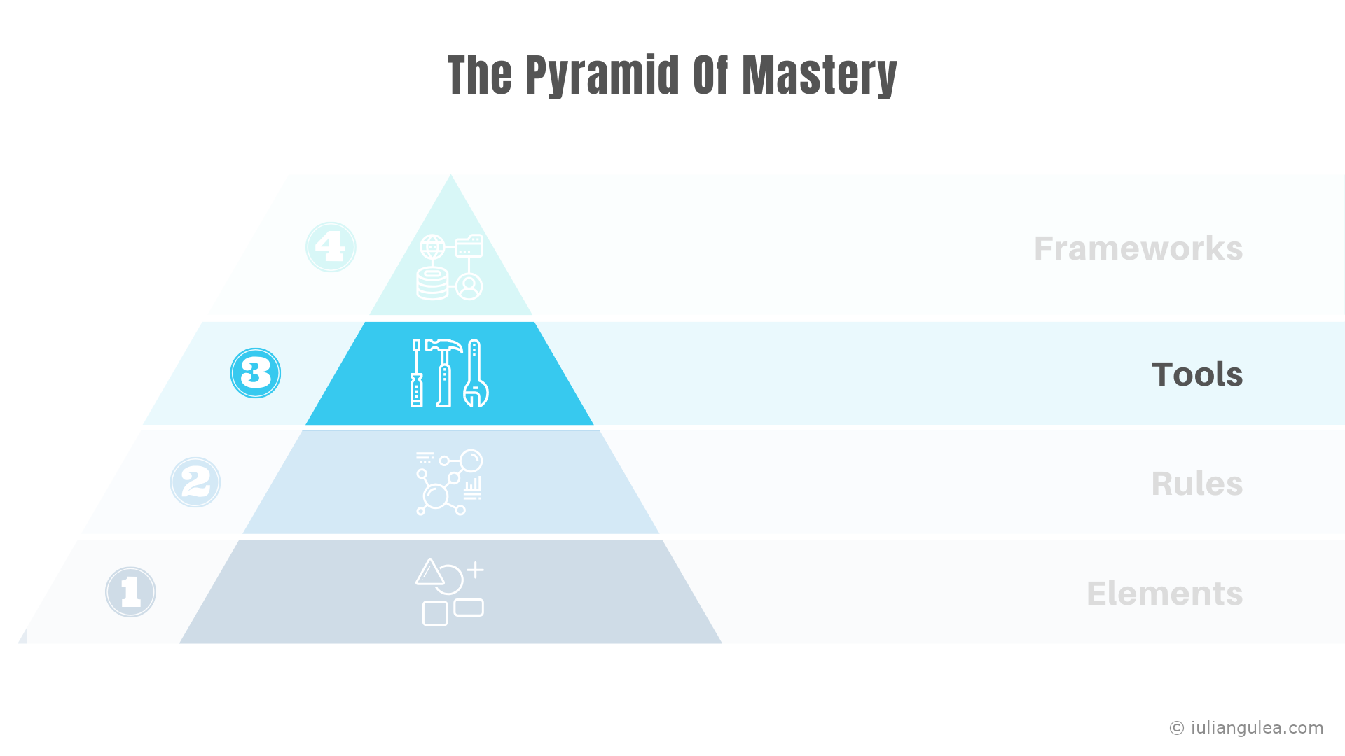 The Pyramid Of Mastery - The Tools